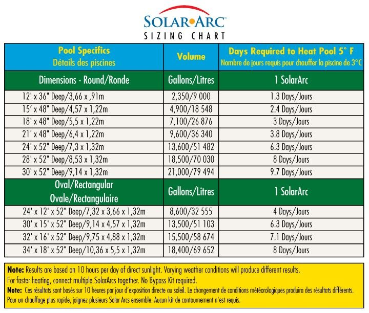 Solar energy installation, panel: Solar panel sizing chart