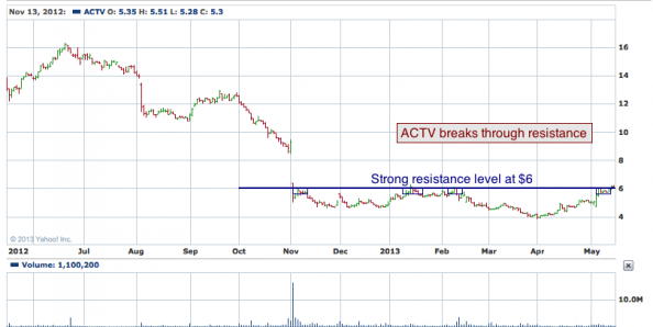 1-year chart of ACTV (The Active Network, Inc.)