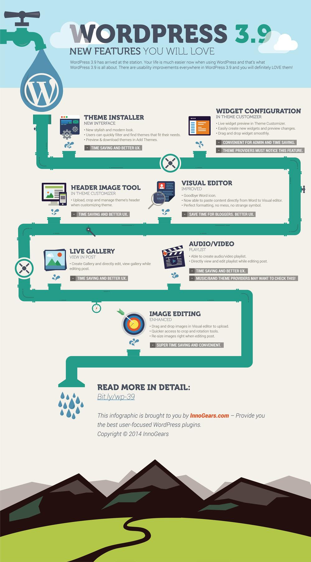 Infographic: WordPress 3.9 New Features You Will Love