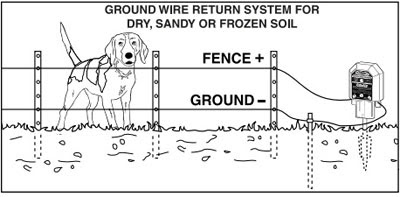 Electric Fence Electric Fence Set Up Diagram
