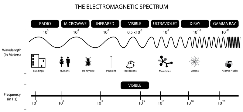 800px BW_EM_spectrum