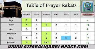 Salat what number of Rakat