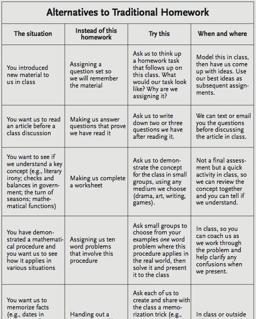 Awesome Chart for Teachers- Alternatives to Traditional Homework