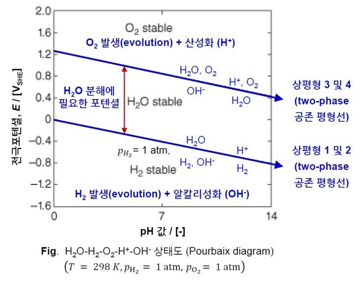 Aluminum Pourbaix Diagram (알루미늄 푸베(포베, 폴베이) 다이어그램) : 네이버 블로그