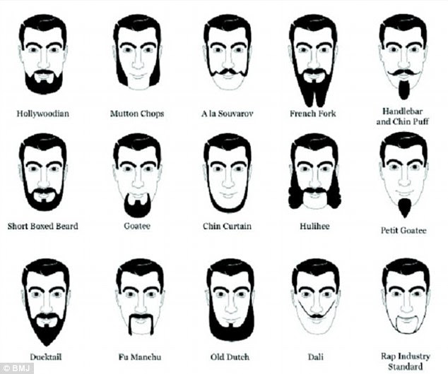 Men with moustaches outnumber women a top doctors   Daily Mail ...