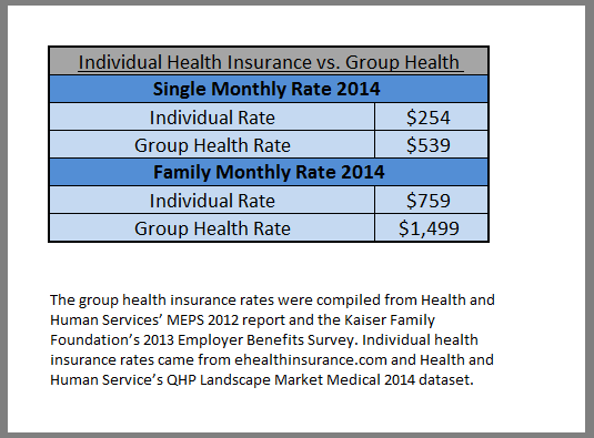 How Much Is Small Business Health Insurance?