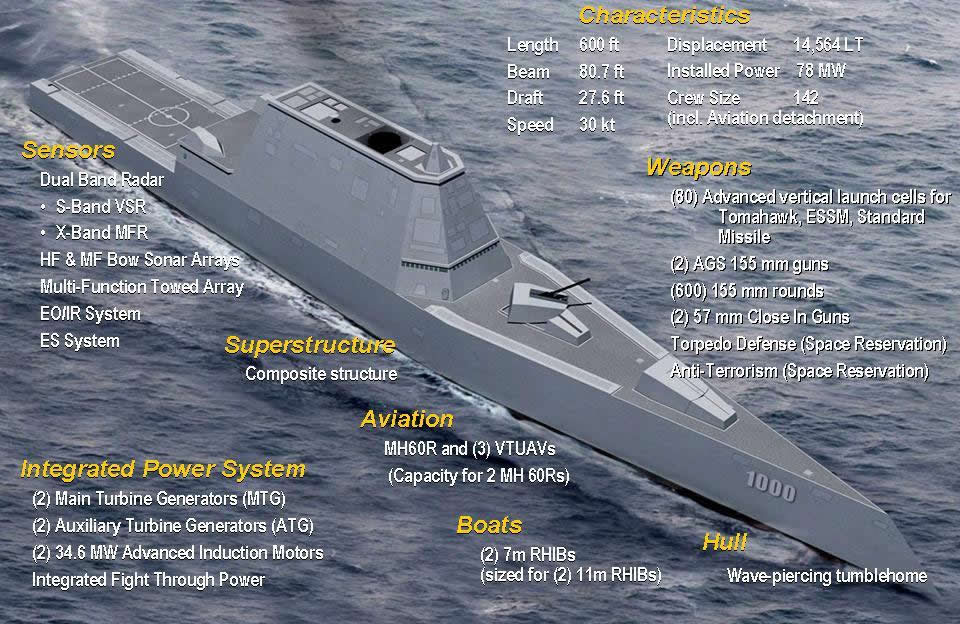 http://upload.wikimedia.org/wikipedia/commons/0/06/USS_Zumwalt_(DDG-1000)_Design.jpg