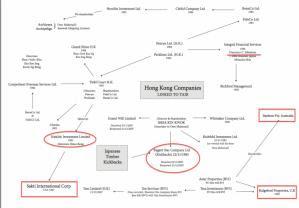 Jaringan perniagaan di Hong Kong – perkaitan pelaburan di US dan pembayaran ke Jepun