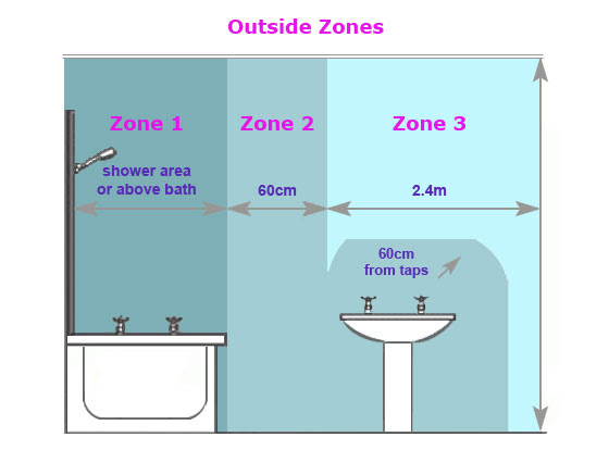 Bathroom Lighting Zones 17th Edition