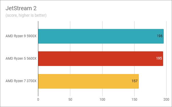 Resultados del banco de pruebas AMD Ryzen 9 5900X: JetStream 2