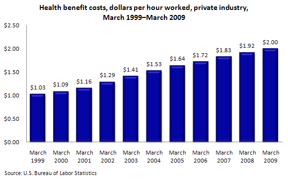 Chart: Health insurance costs to employers and employees