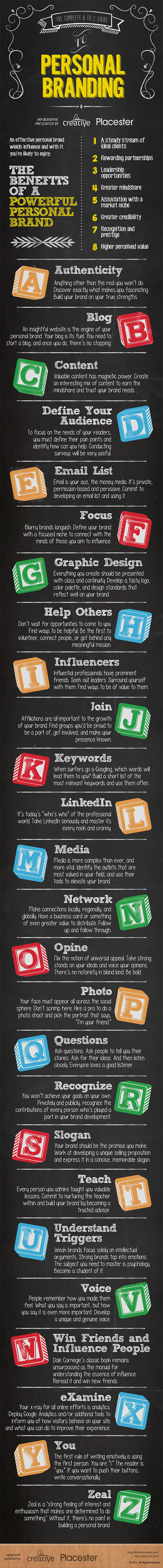 Infographic: The Complete A to Z Guide to Personal Branding