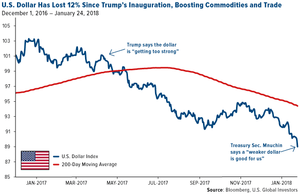 US dollar has lost 12 percent since Trumps inaug