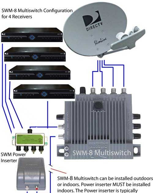 32 Directv Swm Splitter Wiring Diagram