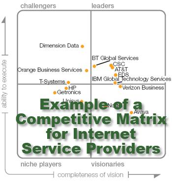 A Competitive Market Matrix