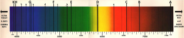 Solar spectrum with absorption lines