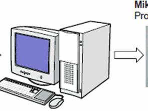 Khóa học ngôn ngữ cơ bản vi điều khiển PIC C