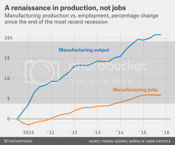 photo Manufacturing output vs jobs_zpsgrl4onll.png