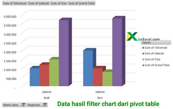Panduan Cara Membuat Chart Dari Pivot Table Kiatexcel Com