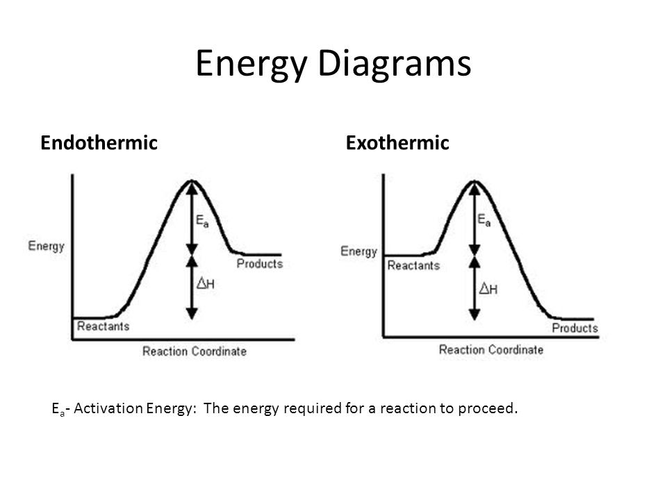 Write A Balanced Equation And Draw An Enthalpy Diagram For Select If Exothermic Or Endothermic