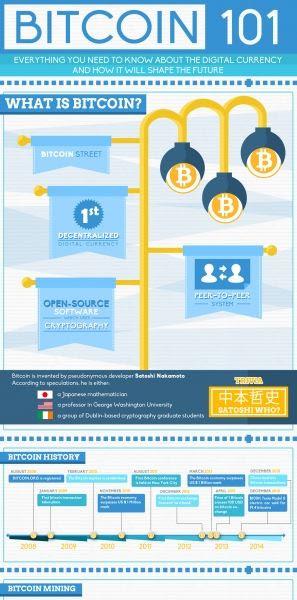 bitcoin sites