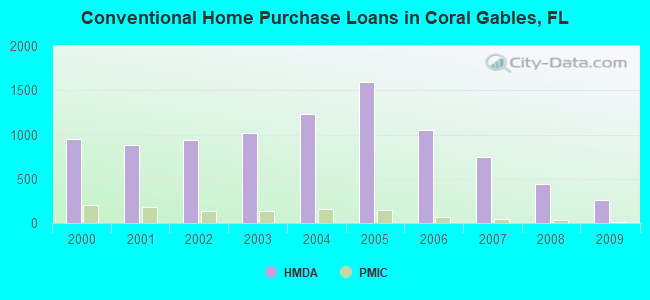 Home Financing Center Inc Coral Gables Fl Financeviewer