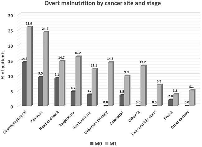 Oncotarget  Prevalence of malnutrition in patients at first medical oncology visit: the PreMiO