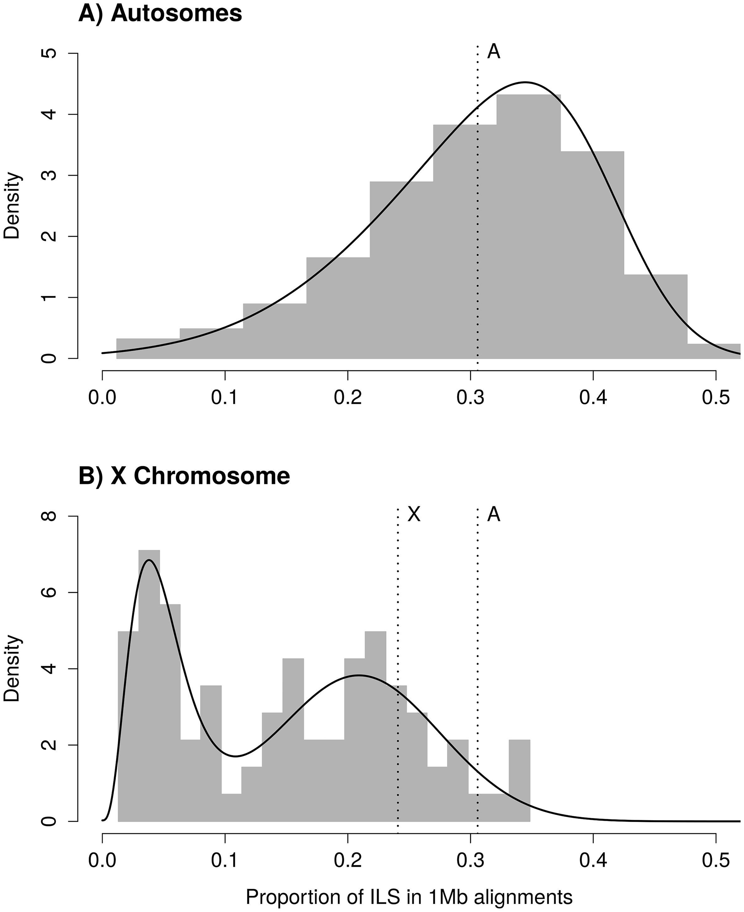 Fig 1.  Distribution of incomplete lineage sorting (ILS) along the human genome for autosomes (A) and the X chromosome (B).