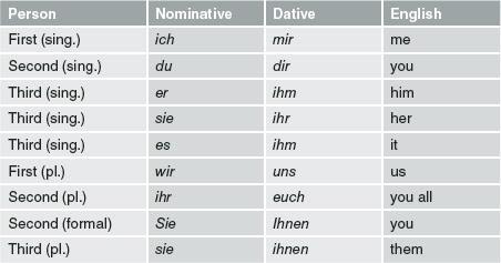 personal demonstrative and interrogative german pronouns german language lessons. Black Bedroom Furniture Sets. Home Design Ideas
