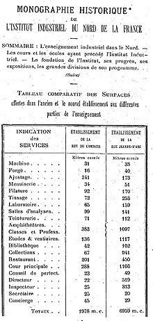 Table comparant les surfaces d'enseignement des bâtiments rue du Lombard et rue Jeanne d'Arc