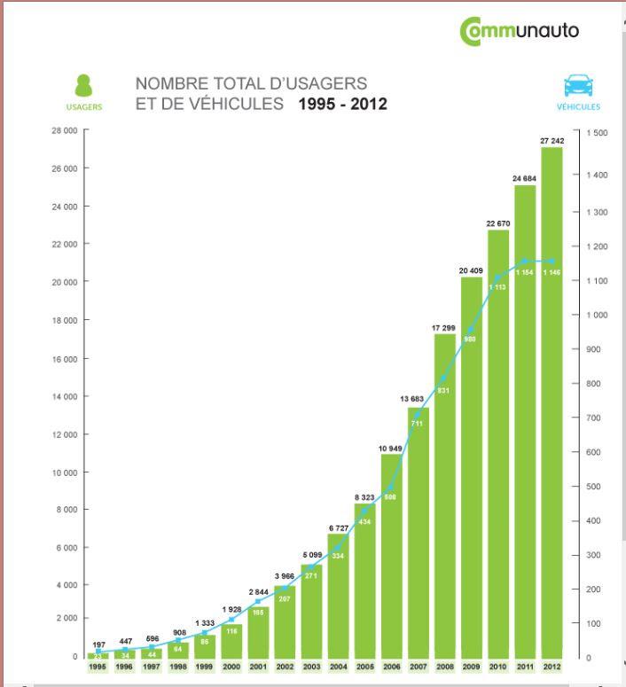 Communauto ridership 1995-2012