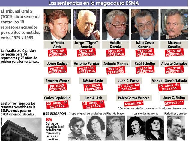 Infografía con las condenas a los represores de la megacausa ESMA.