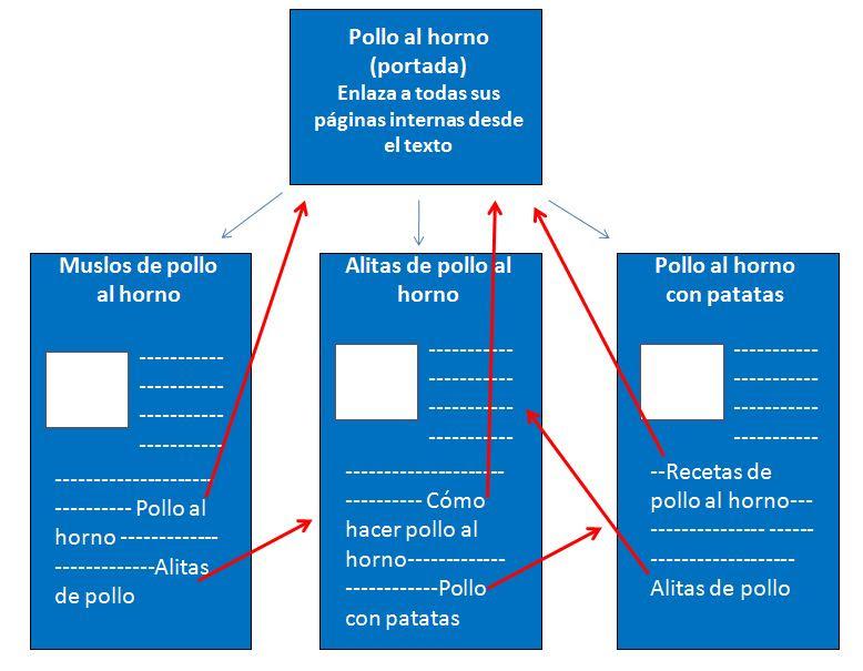 estrategia de enlaces internos para posiconar toda la página web