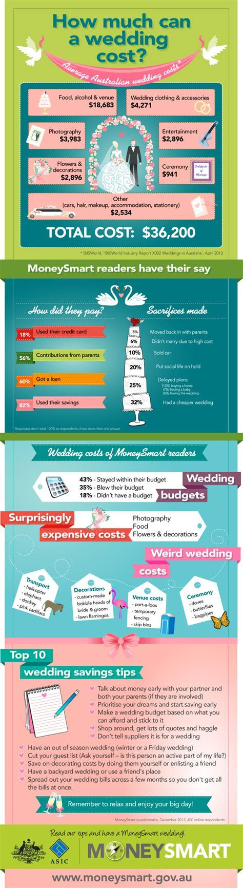 The Average Australian Wedding Costs $36,200 [Infographic