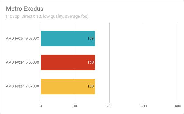 Resultados del banco de pruebas AMD Ryzen 9 5900X: Metro Exodus