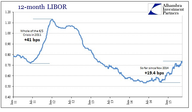 ABOOK May 2015 LIBOR Comparison 12M
