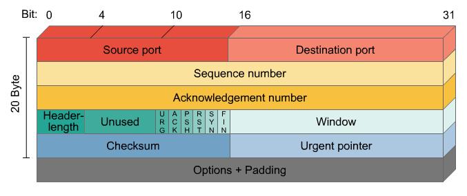 ما هو الـ TCP/IP ؟