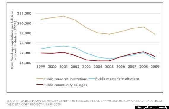 higher education spending