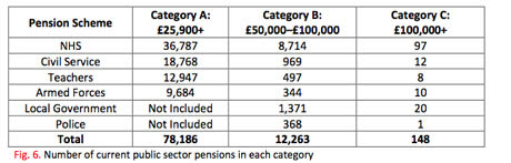 Intergenerational Foundation pensions