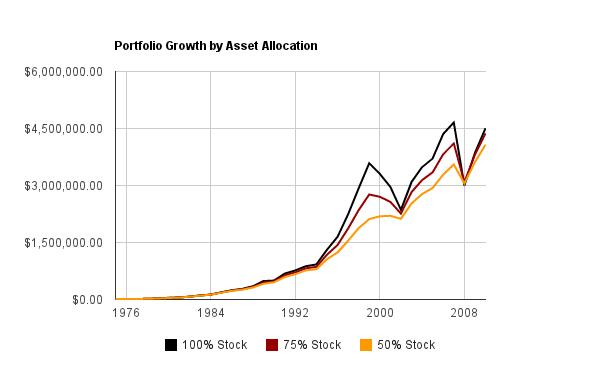 Index Fund Returns