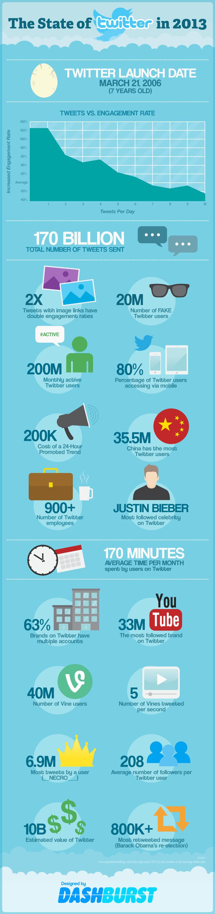 State of twitter 2013 #Infographic