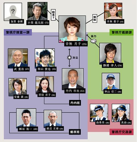 toshidensetsu_cast