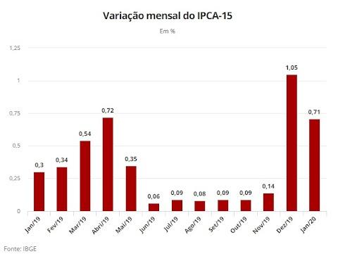 Prévia da inflação oficial fica em 0,71% em janeiro, aponta IBGE