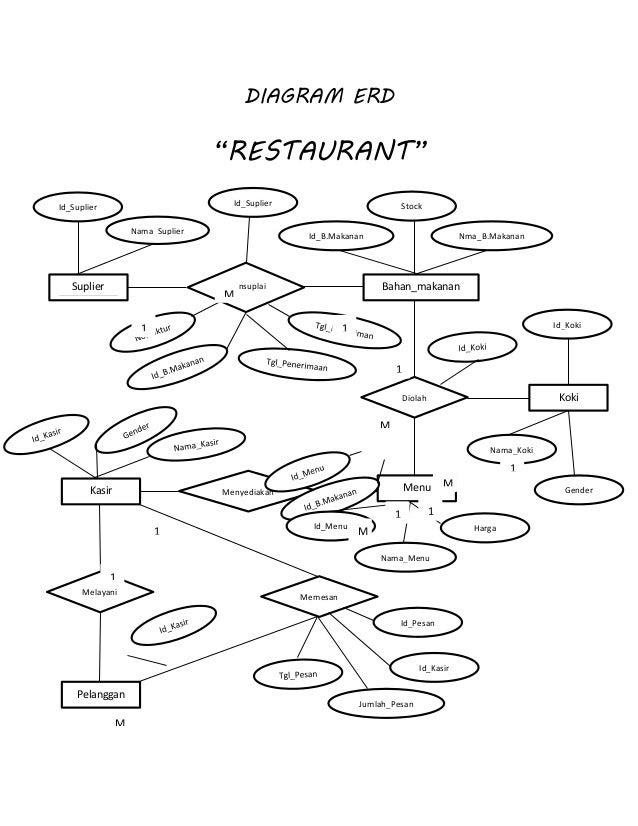contoh erd catering