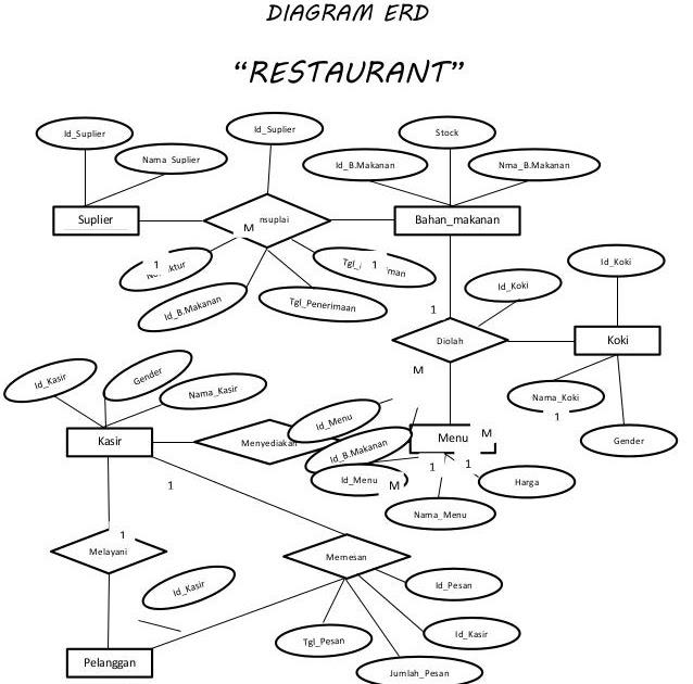 contoh database restoran