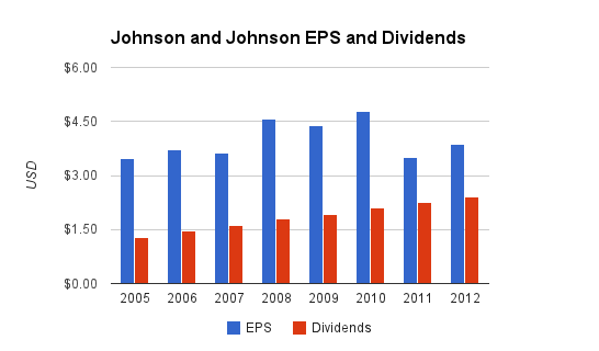 Johnson and Johnson Dividends