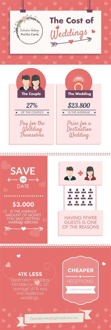 http://destinationweddingspuntacana.com The Cost of