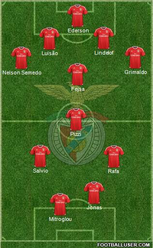 Sport Lisboa e Benfica - SAD 4-2-4 football formation