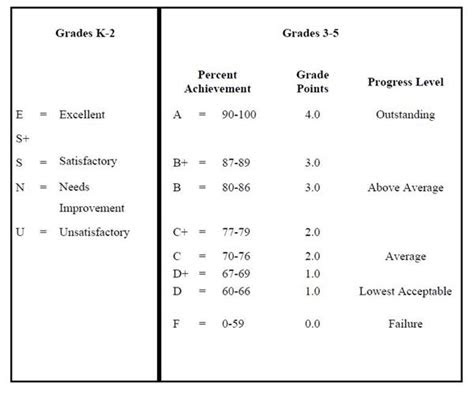 grading scale elementary grading scale