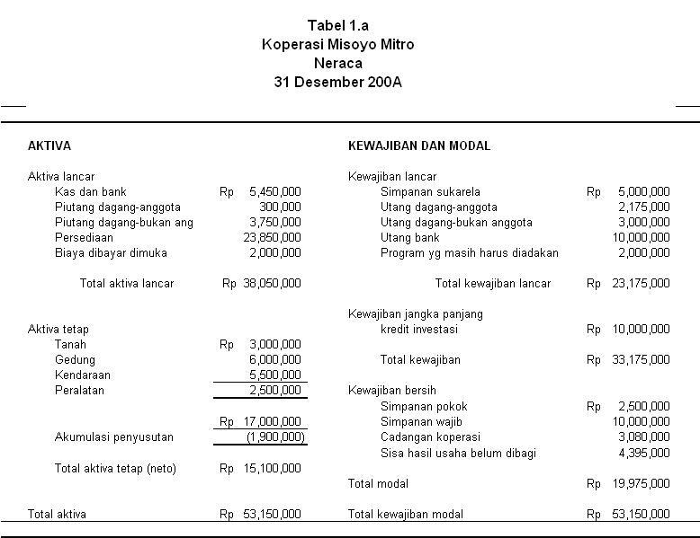 Ekonomi Akuntansi: EKONOMI KOPERASI